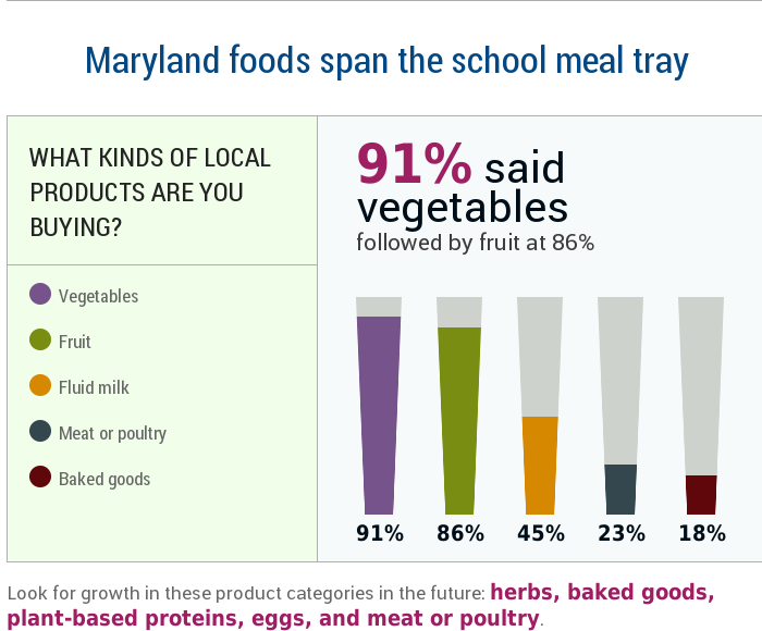 Maryland foods span the school meal tray