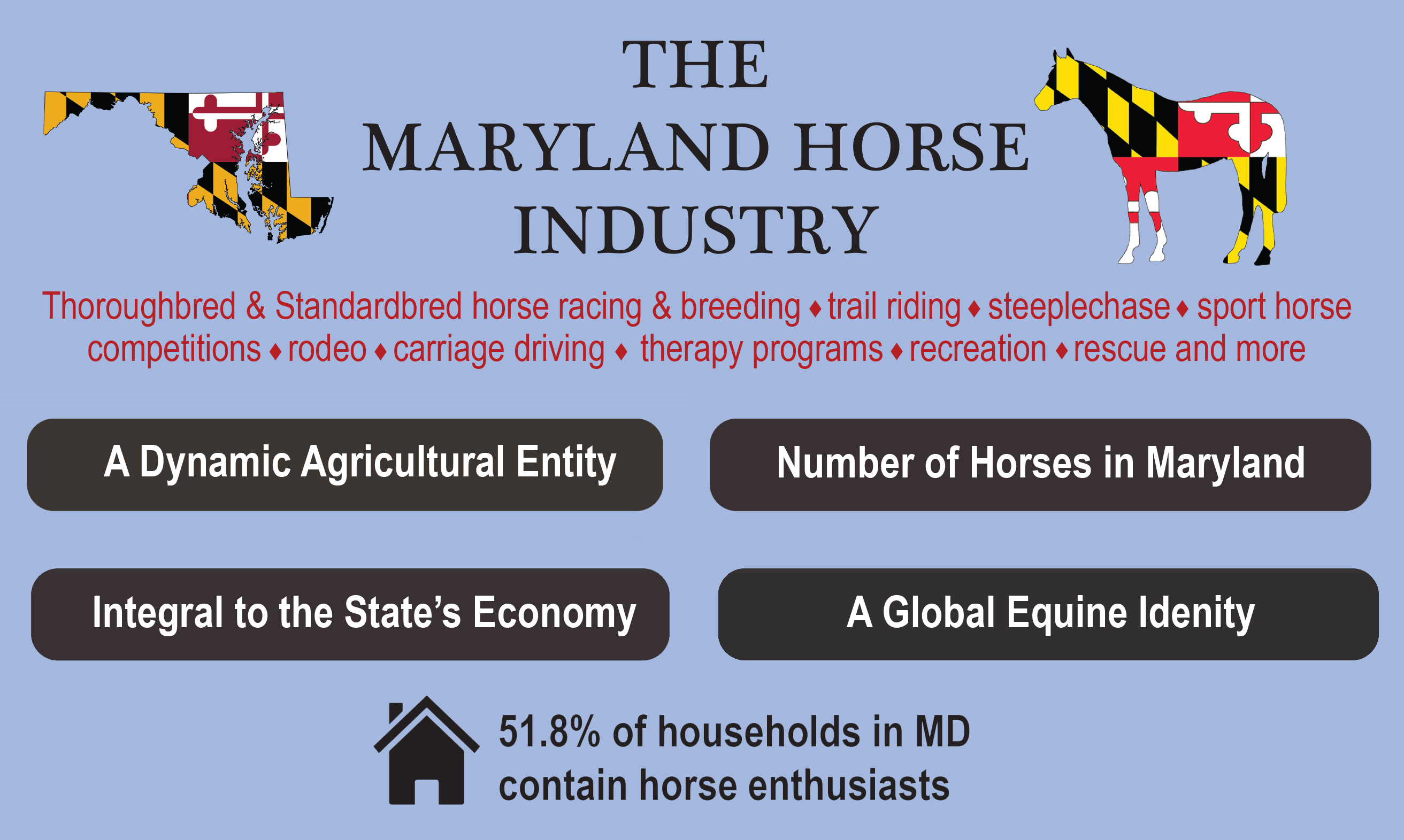 The Maryland Horse Industry by the Numbers!